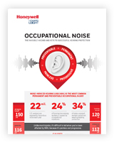 An infographic about occupational noise.