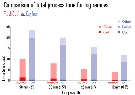 Comparison of total process time for lug removal