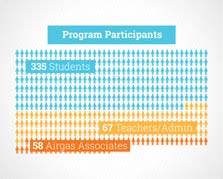 Graph showing 335+ participating students, 67+ teachers and administrators, 58+ Airgas associates participated in the program
